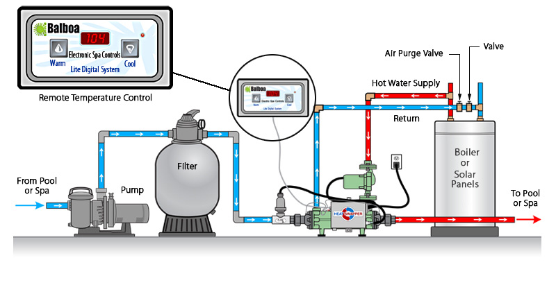 Hot tub water hot tub water flow diagram Swimming pool water flow diagram